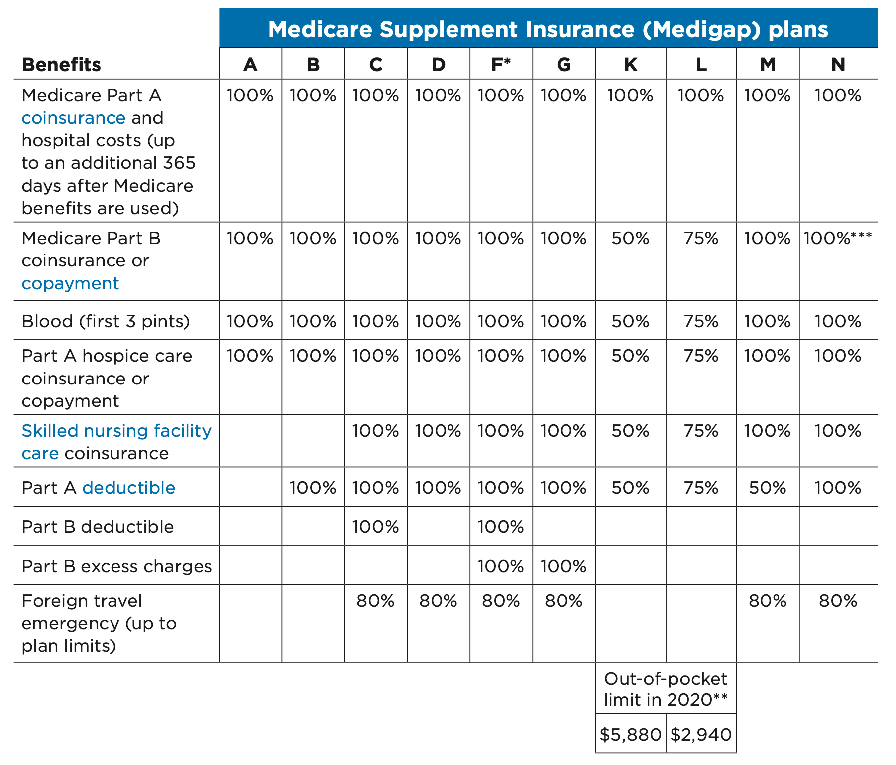 A chart of Medicare Supplement Insurance plans (Medigap plans)